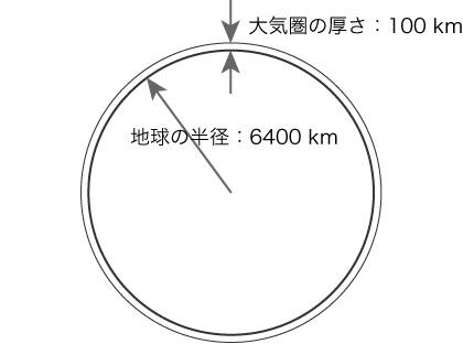 大気はどこにあるの? | 科学の普及活動 | 公益財団法人日本科学協会